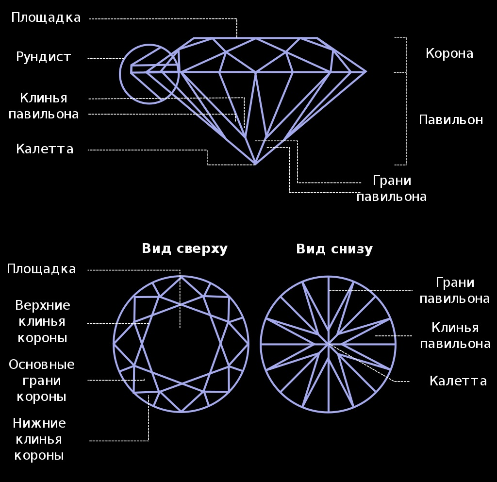 Элементы бриллианта